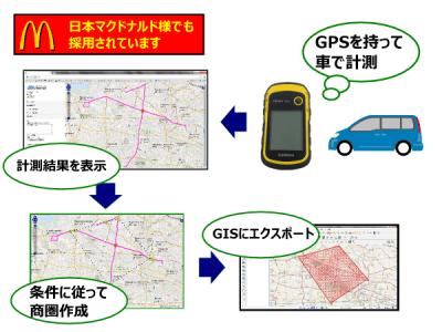 GPSを使って車商圏を計測