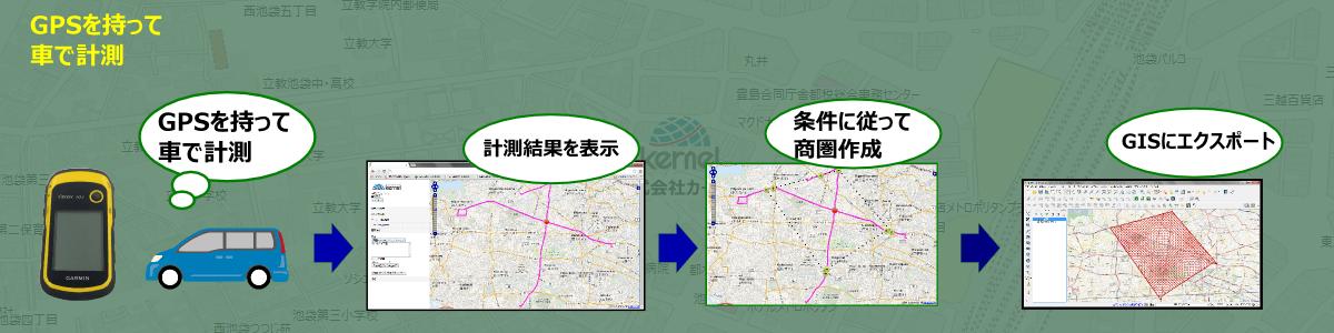 GPSで商圏実測